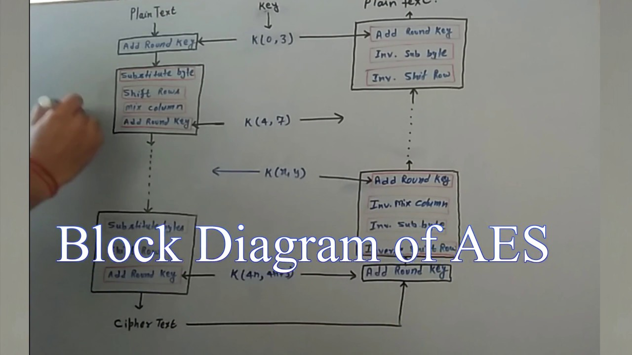 Aes Advanced Encryption Standard Block Diagram And Working Principle Of Aes In Cryptography