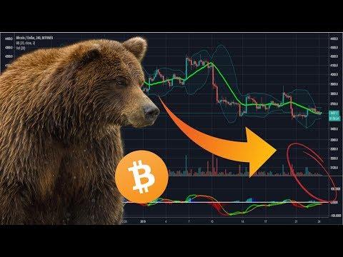 WARNING: Incoming Bitcoin VOLATILITY! BTC to $3800 or $3400 ? Grin Coin, Bitcoin Technical Analysis