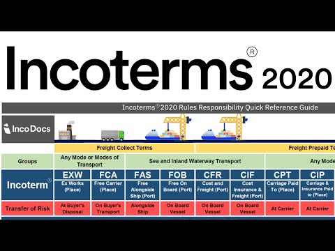 Incoterms® 2020 Explained for Import Export Global Trade