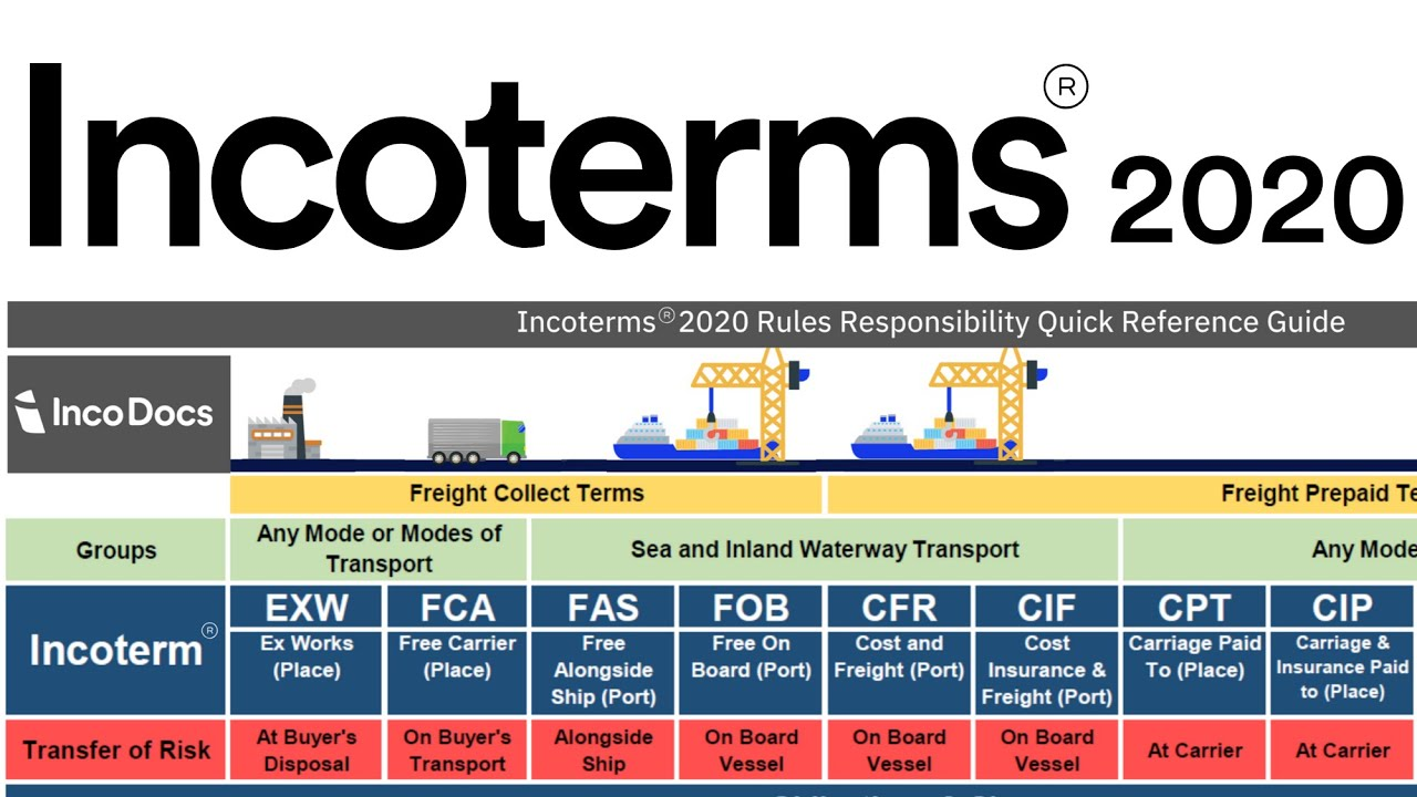 Incoterms® 2020 Explained for Import Export Global Trade ...