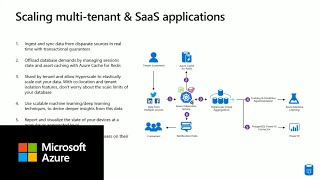 Building multi-tenant applications with Azure Database for PostgreSQL Hyperscale (Citus)