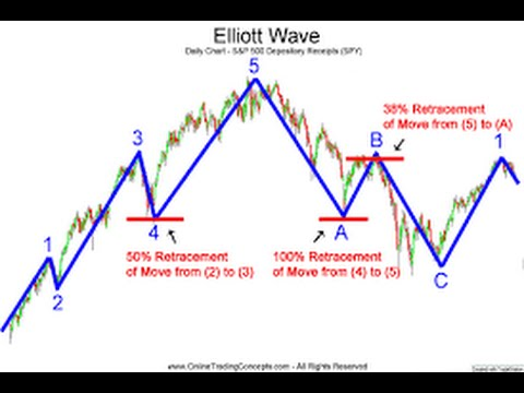 How Can The Elliott Wave Principle Improve My Trading?