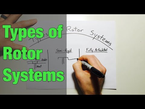 Types of Rotor Systems in Helicopters