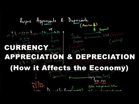 Currency Appreciation & Depreciation - How it Affects the Economy | Economics
