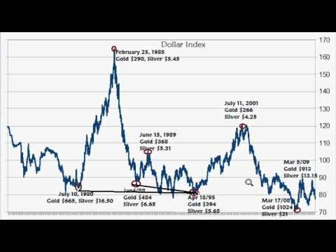 The Dollar Index And Its Correlation With Gold And Silver (Part 1 Of 2 Or 3?)