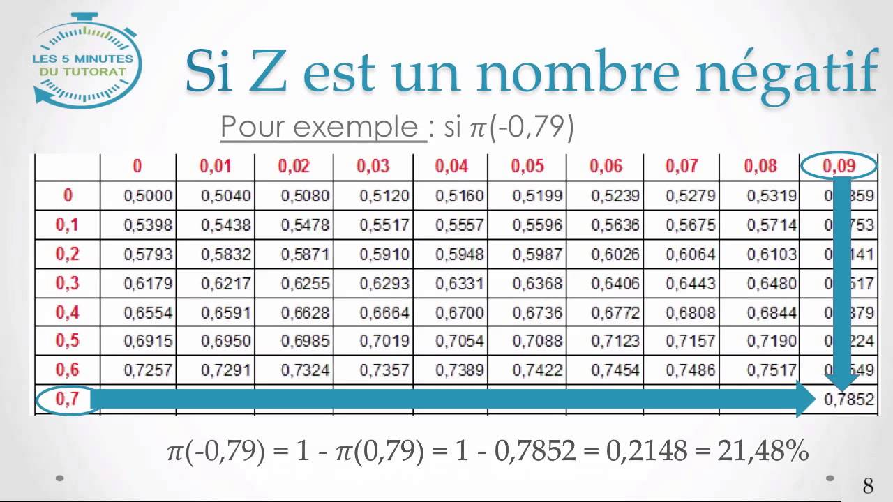 5 minutes du tutorat loi normale centr e r duite youtube for Table z loi normale