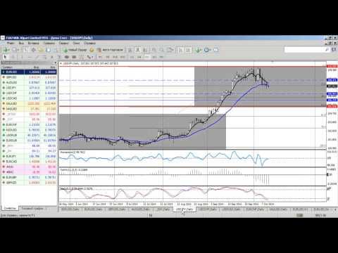 Среднесрочный анализ валютных курсов на Форекс от 10.10.2014