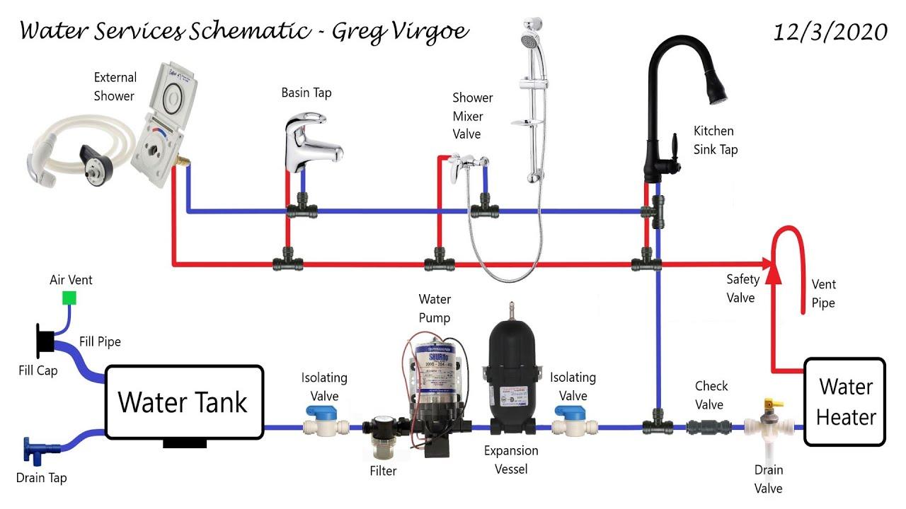 Pumped Water Systems - Camper Van Conversion Series - YouTubeYouTube
