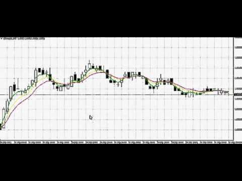 3 EMA Swing Binary Option Strategy   5 minute expiry and chart time frame