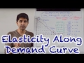 Elasticity Along The Demand Curve