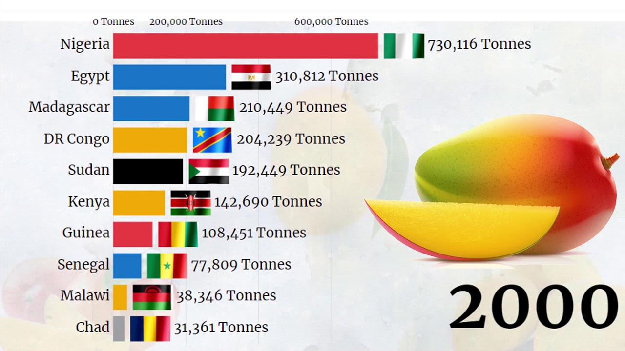 Top Largest Mangoes Producing Countries in Africa (1961 - 2020)