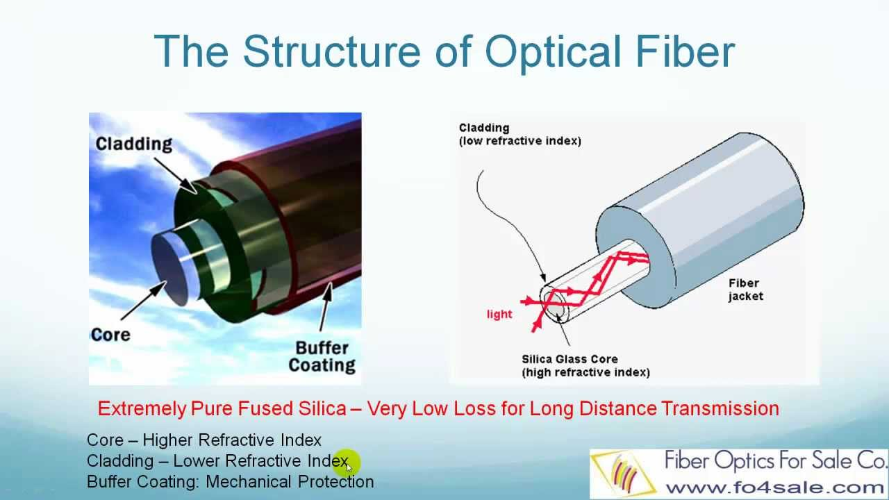 What Are Fiber Optics Fo4sale Com Youtube
