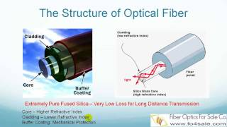What Are Fiber Optics? - FO4SALE.COM
