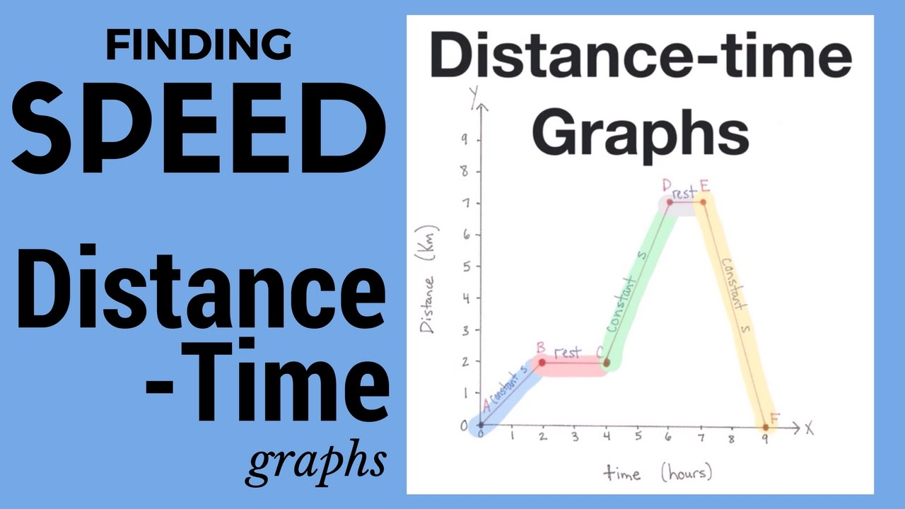 speed time graphs For a graph with velocity vs time - the area under the graph is distance traveled: you can use the calculator below to summarize traveled distance: distance traveled: (m, ft, km, miles - depending on.