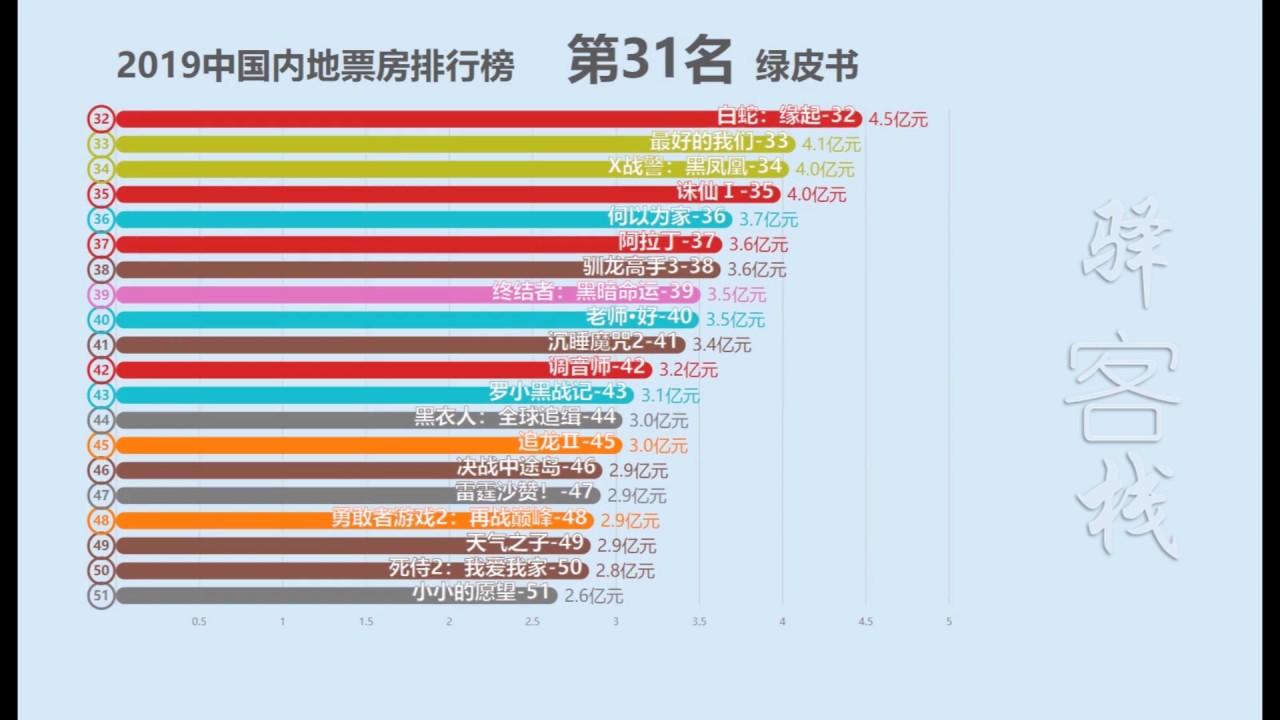 2019中國內地電影票房排行榜! - YouTube