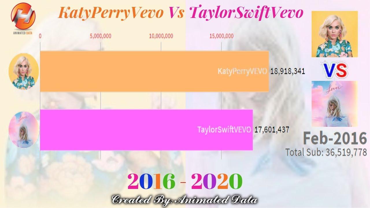 Katy Perry Vevo Vs Taylor Swift Vevo - Sub Count History (2016-2020)