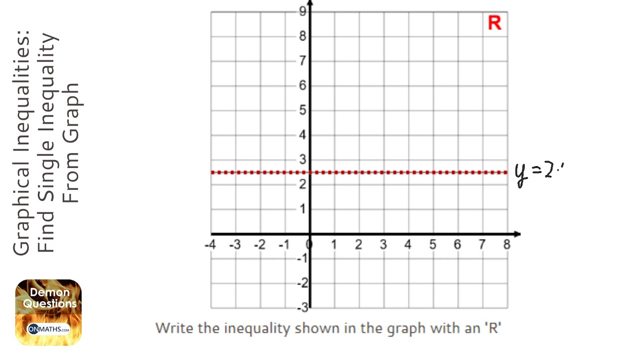 Graphical Inequalities: Find Single Inequality From Graph (Grade 6) - OnMaths GCSE Maths Revision