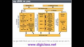 03HW11 Pentium Processor ( Hardware cousre in Hindi )