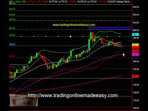 Day trading S&P 500 emini futures trading course March 20...