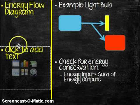 Conservation of energy and Energy Efficiency