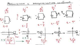 Механические и электромагнитные колебания