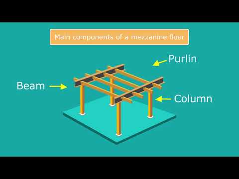 How Mezzanine Floors Are Built | 2 Minute Animation | Sussex And Surrey Partitioning