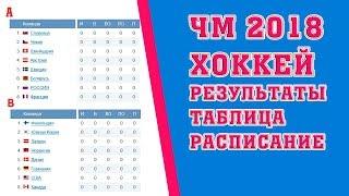 Хоккей. Чемпионат мира 2018. Результаты. Расписание. Таблица. Франция Россия.