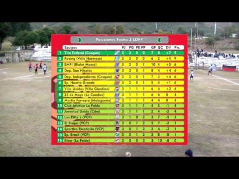 El Deportivo Tv - P7 - 3er Bloque posiciones, goleadores y fixture.