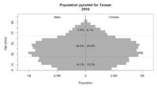 Declining birth rate of Taiwan since 2000.