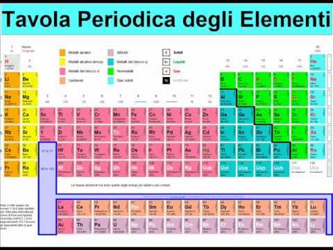 Imparare la tavola periodica cos una sfida youtube - Tavola periodica degli elementi spiegazione semplice ...