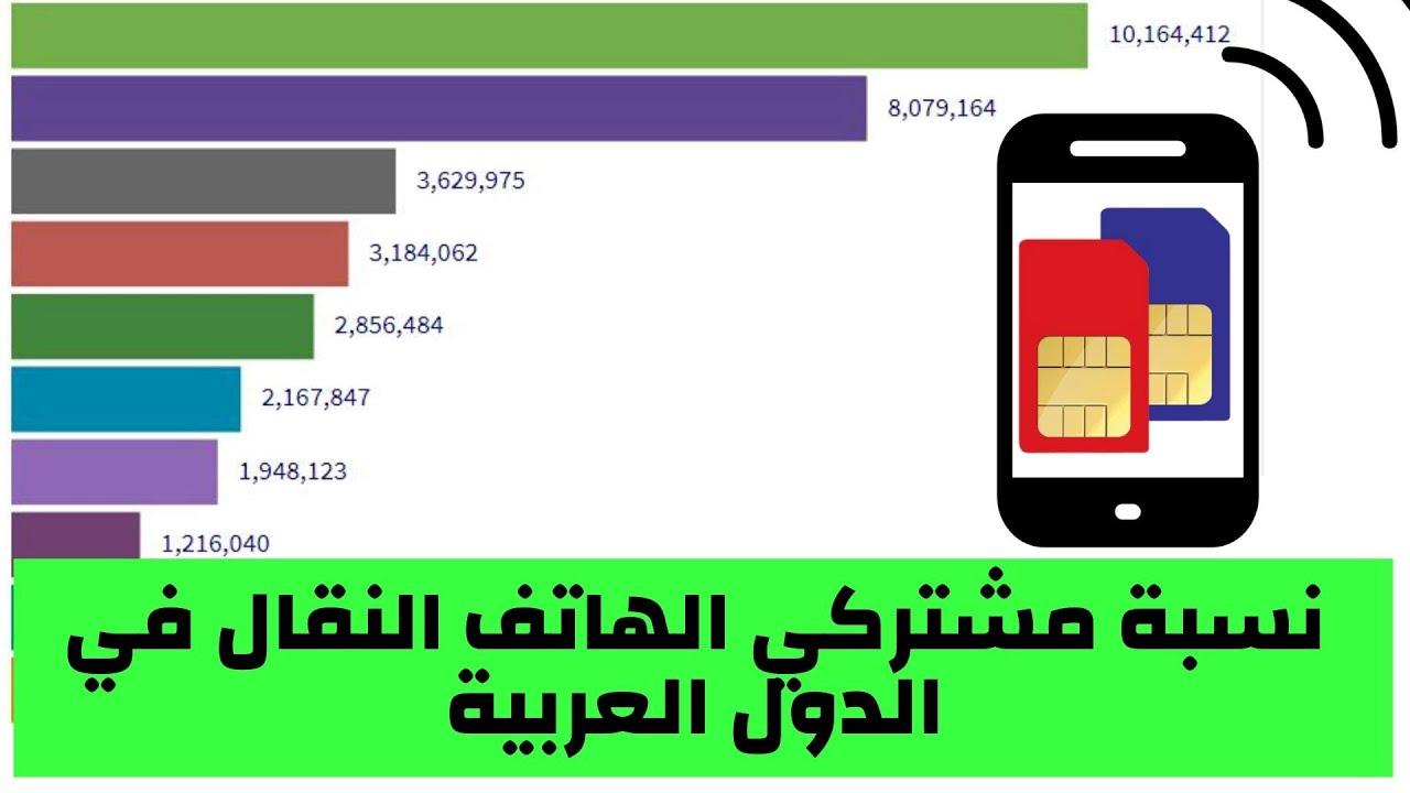 أكثر الدول العربية من حيث نسبة مشتركي الهاتف المحمول لكل 100 فرد من 2000 حتى 2018