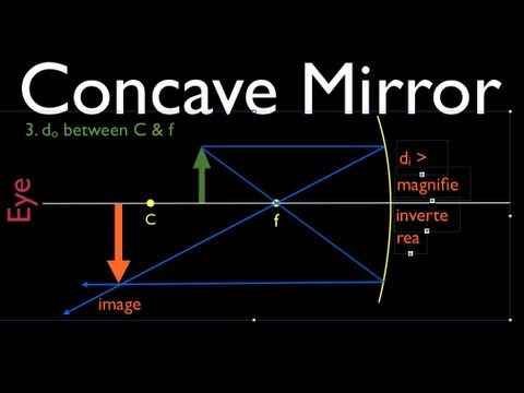 lenses for ray diagram physics ac electric motor wiring diagrams (1 of 4) concave mirror - youtube