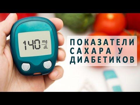Норма сахара в крови: показатели, таблица, отклонения