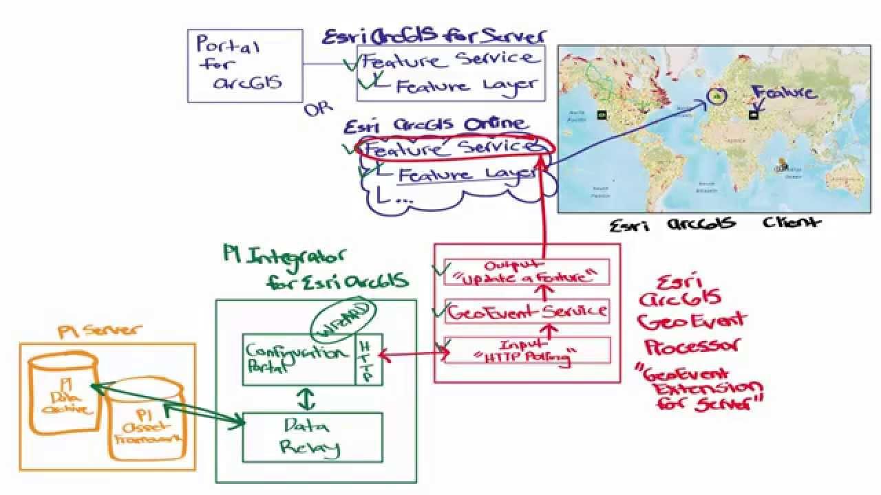 Osisoft pi integrator for esri arcgis architecture map of data flow osisoft pi integrator for esri arcgis architecture map of data flow full details 102246 youtube sciox Images