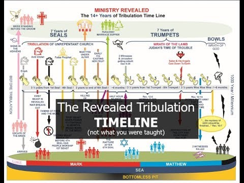 The Revealed Tribulation TIMELINE (not what you were taught)