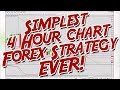 Simplest 4 Hour Chart Forex Strategy EVER With  Michael Storm, Trader