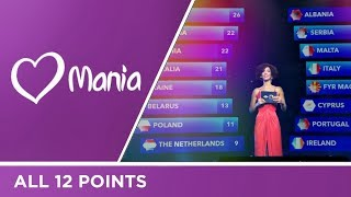 All 12 points from National Juries // JESC // Eurovision // ESC Mania