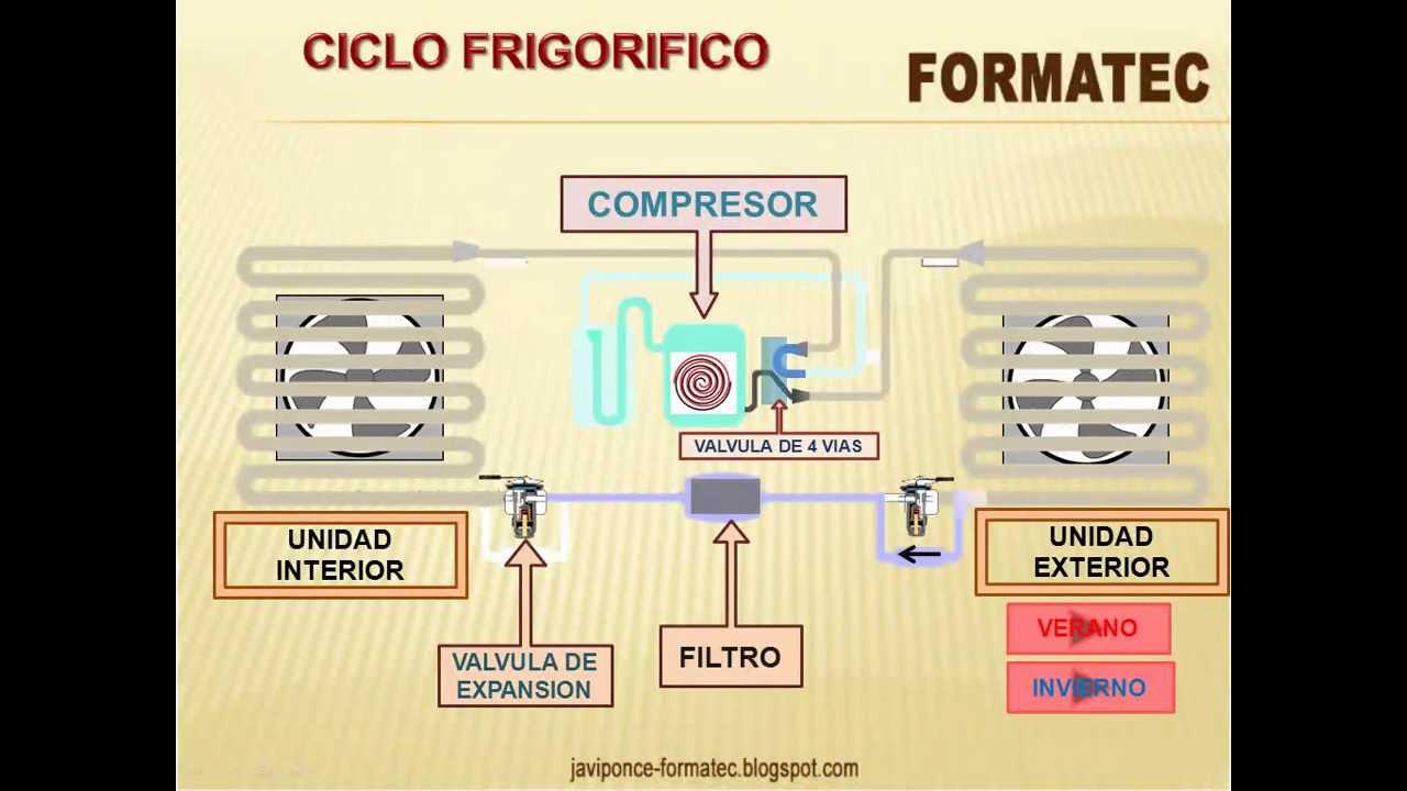Circuito Frigorifico : Ciclo frigorífico doovi