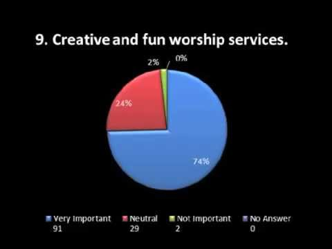 What is our Motivation? Survey Results from Medford