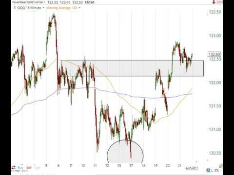 Stock Market Analysis April 21 2017