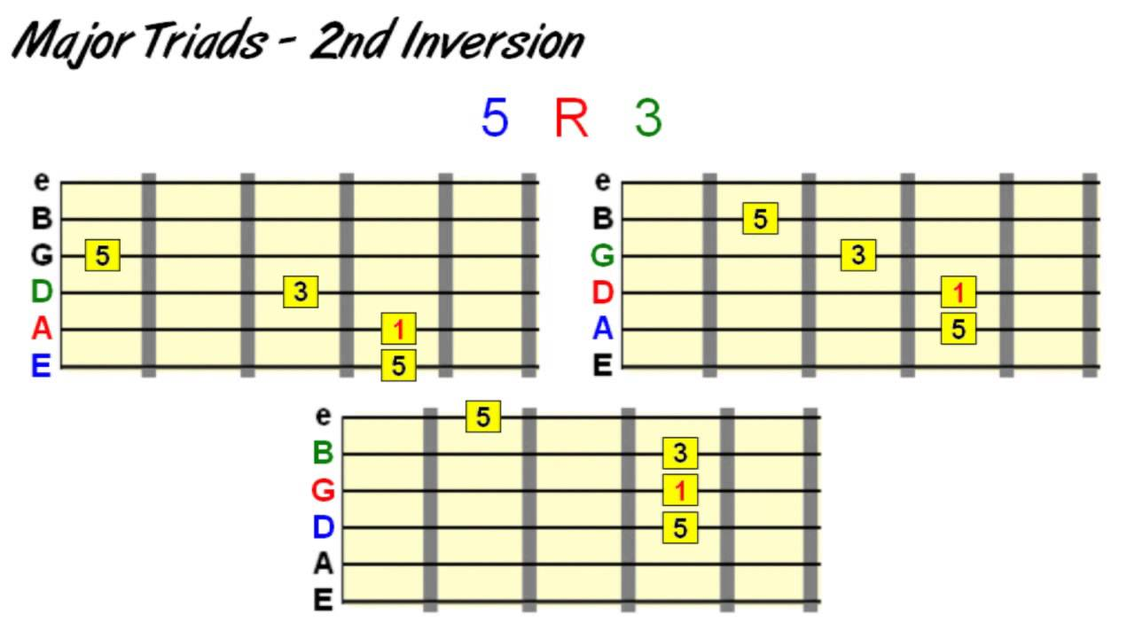 Guitar Chord Inversions Demystified Youtube