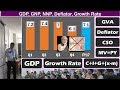 GDP Simplified for Competitive Exams: Growth Rate, Deflator, MV=PY, GNP, NNP, Per Capita Income