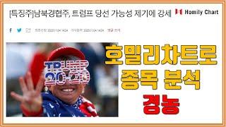 (트럼프 대선 불복 이슈, 남북 경협주) 호밀리차트로 …