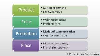 Create Marketing Mix Diagram: PowerPoint Smartart Series #13