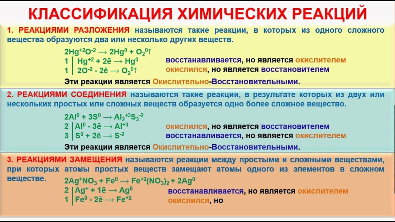 Урок классификация хим.реакций по тепловому эффекту