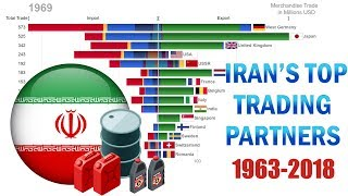 Top 15 Iran's Trading Partners and Their Trade Composition (1963-2018)