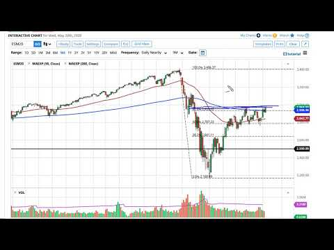 S&P 500 Technical Analysis for May 21, 2020 by FXEmpire