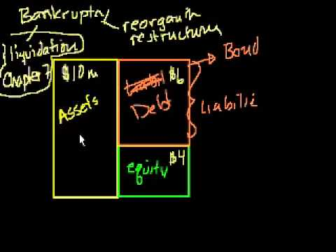 10 - Corporate bankruptcy - 01 - Chapter 7_ Bankruptcy liquidation.webm