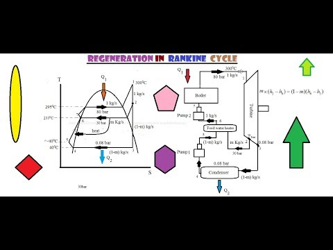 Regeneration in Rankine cycle