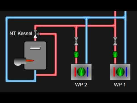 Visualisierung Wärmepumpe und Kessel - Controlution GmbH - YouTube